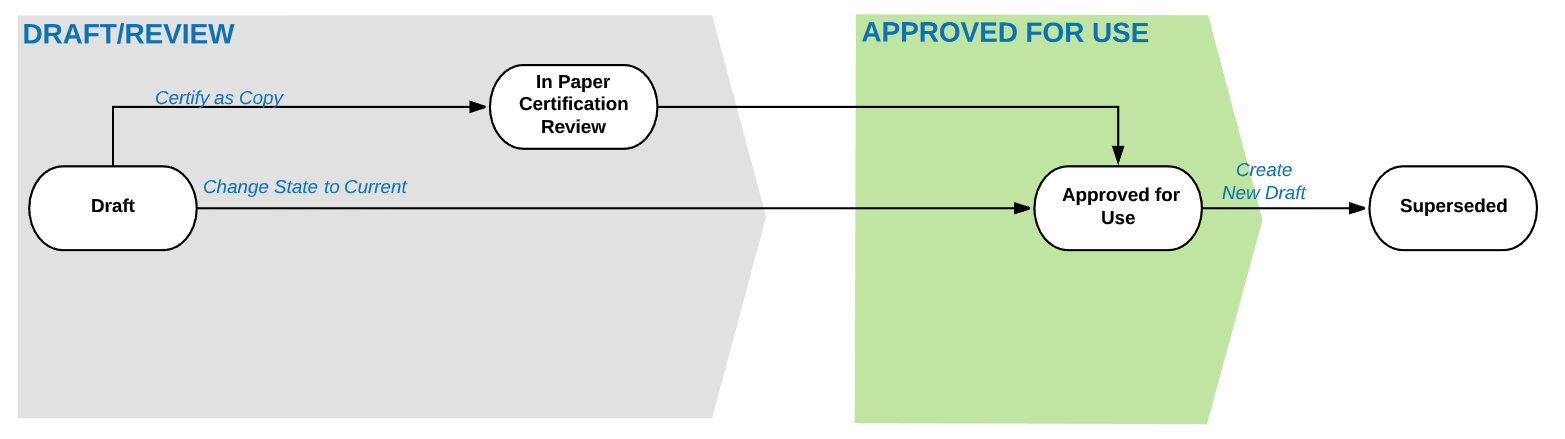 Draft to Approved for Use Workflow