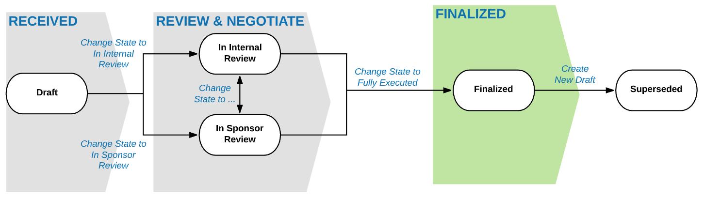 Draft to Finalized Workflow