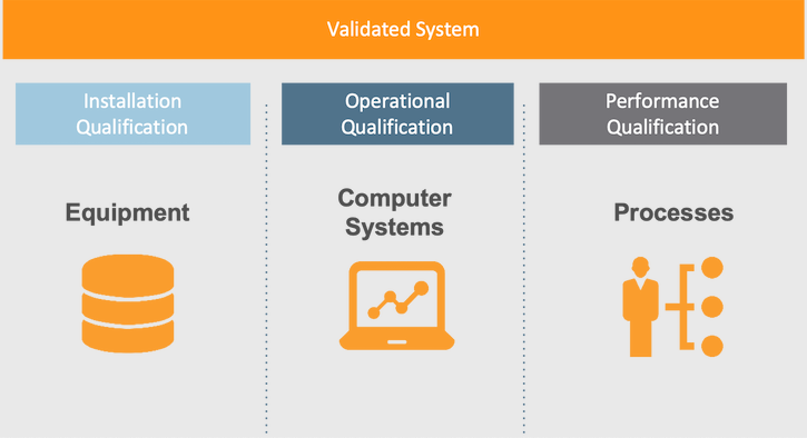 User Acceptance Testing/Performance Qualification